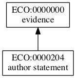 ECO:0000204