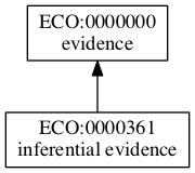 ECO:0000361