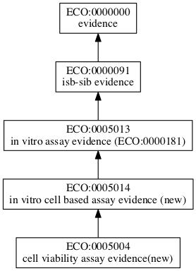 ECO:0005004